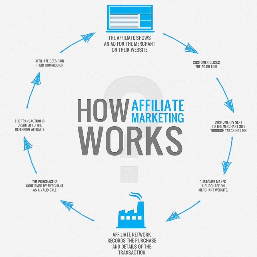 Tjäna pengar på din blogg eller hemsida med vårt affiliate nätverk